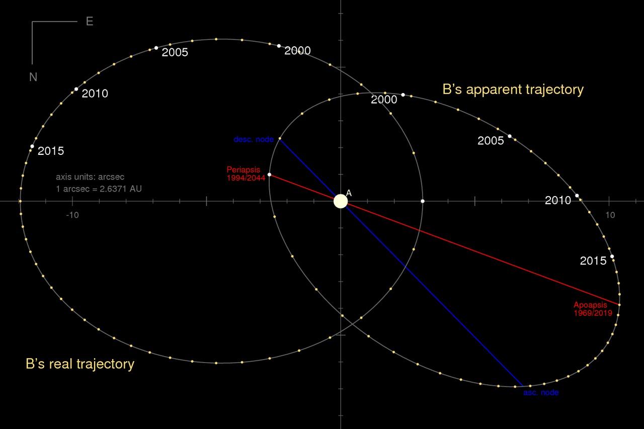 Die Umlaufbahn von Sirius B um A von der Erde aus gesehen (schräge Ellipse). Die breite horizontale Ellipse zeigt die wahre Form der Umlaufbahn (mit einer beliebigen Ausrichtung), wie sie bei direkter Betrachtung erscheinen würde.