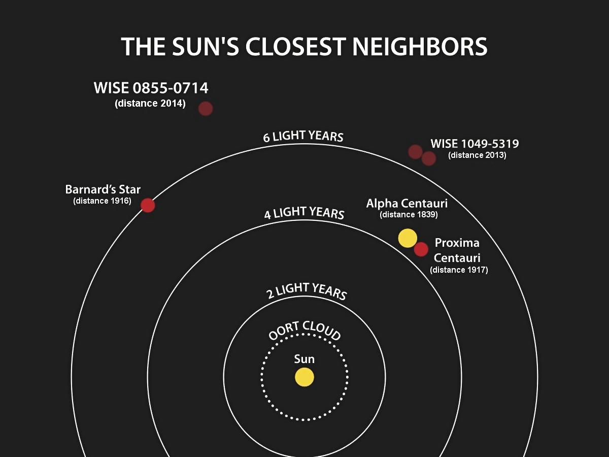 Tento diagram ilustruje umiestnenie hviezdnych systémov najbližšie k slnku. Rok, keď sa určovala vzdialenosť ku každému systému, je uvedený za názvom systému.