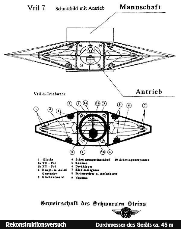 Vril VII plan
