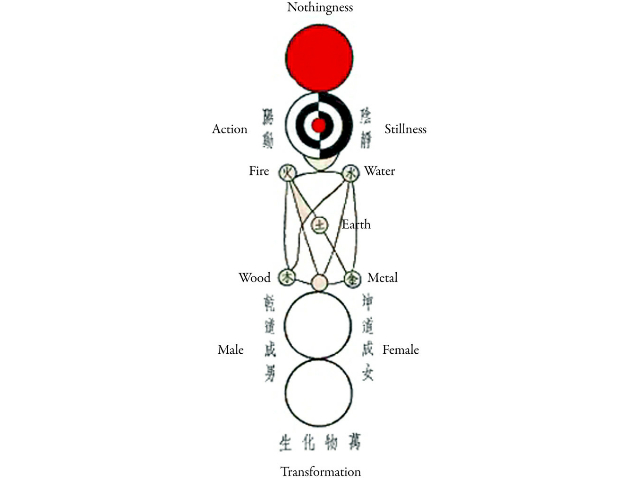 """Variant of the Taijitu (""""supreme ultimate diagram""""). A number of similar such diagrams are known from the Ming-era Daoist canon. The origin of this particular design is unknown (but it likely predates the 18th century). ( Public Domain ) A more detailed explanation surrounding this ancient description of a square-shaped Earth is provided in """" The Map that Talked """"; which looks at the creation of an intriguing Stone Age map, which uses the stars to create a relatively accurate map of Earth."""