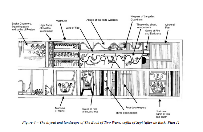 The layout and landscape of The Book of Two Ways: coffin of Sepi
