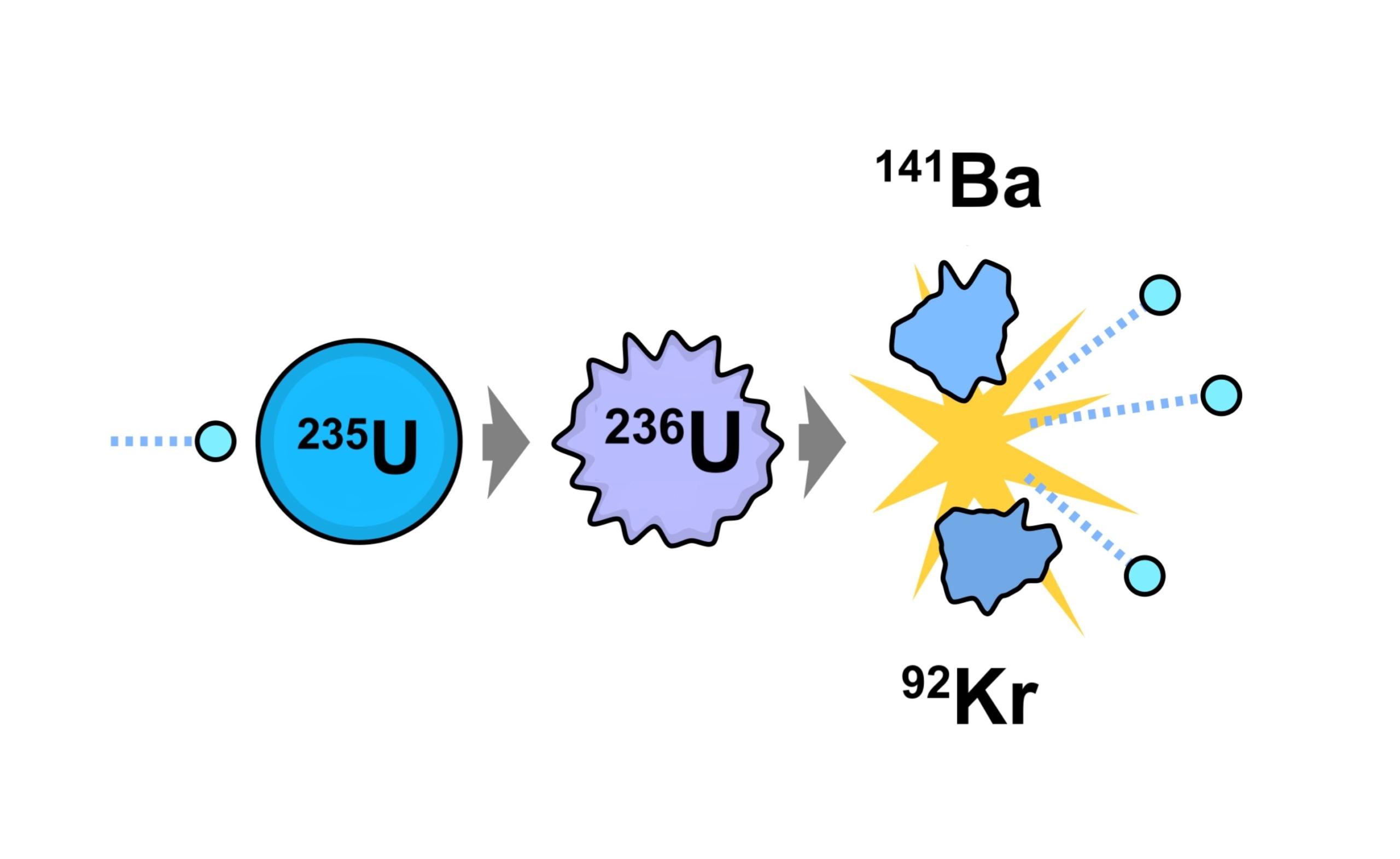 De kettingreactie van uranium-235 die zowel leidt tot [-] een kernsplijtingsbom, maar ook energie genereert in een kernreactor, wordt aangedreven door neutronenabsorptie als eerste stap, wat resulteert in de productie van drie extra vrije neutronen. E. SIEGEL, FASTFISSION / WIKIMEDIA COMMONS