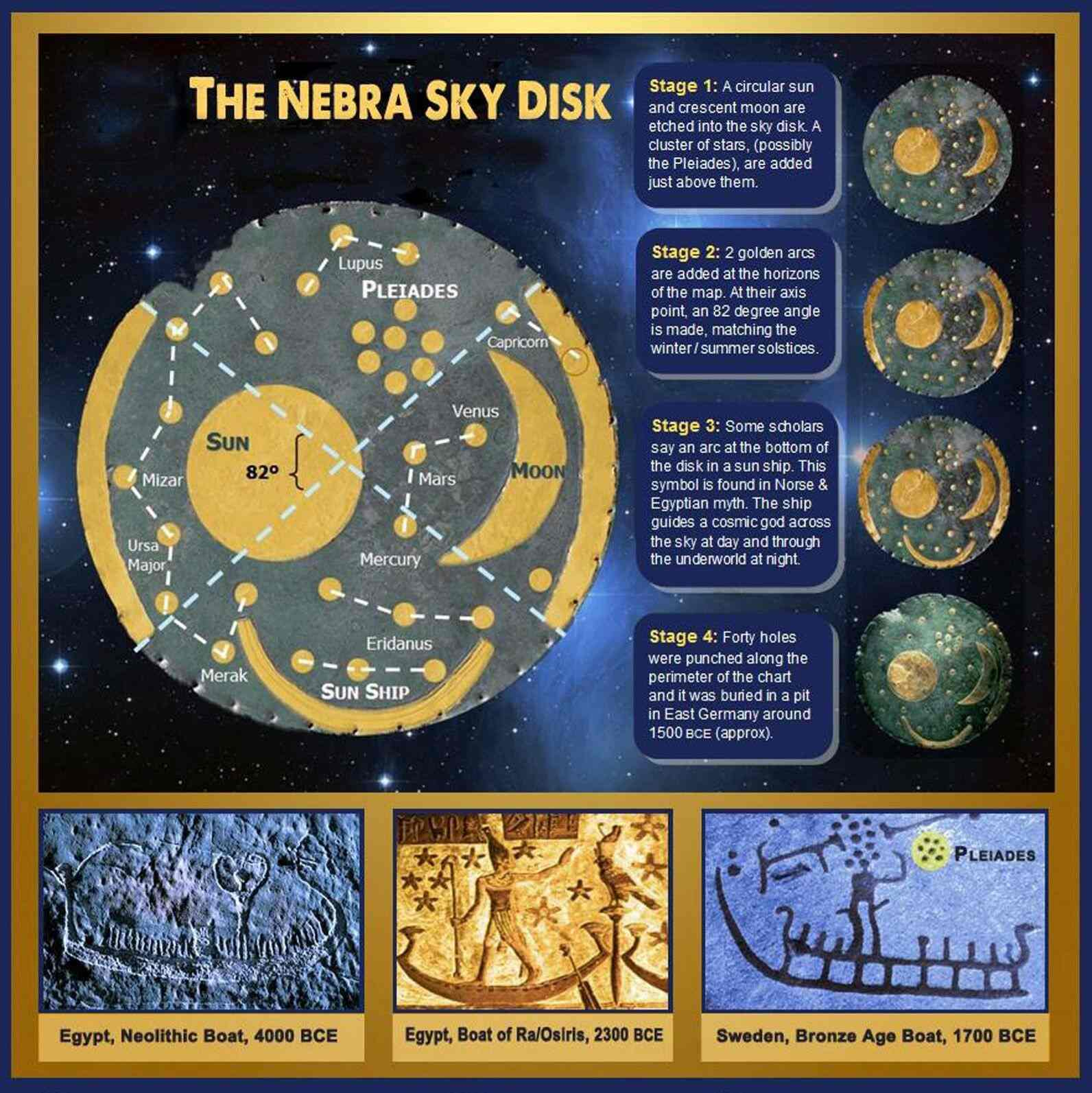 Le Nebra Sky Disk : est-ce vraiment la plus ancienne carte des étoiles du monde ?? 4